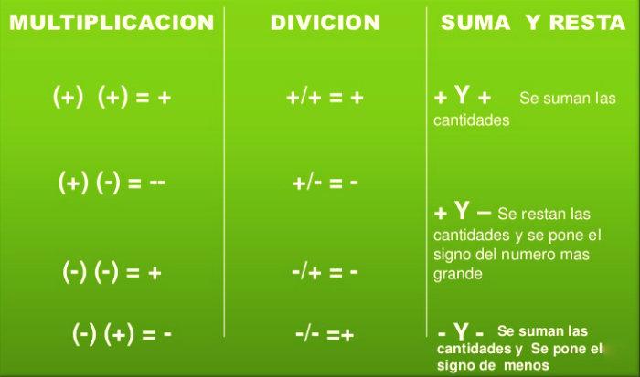Ley de los signos de matemática2